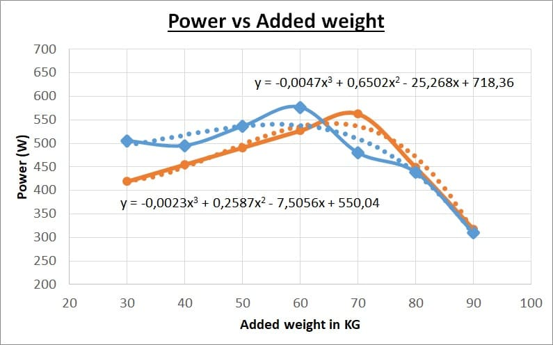 5 seconds power test plot comparision